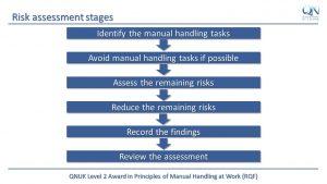 Manual Hanfling training including risk assessment